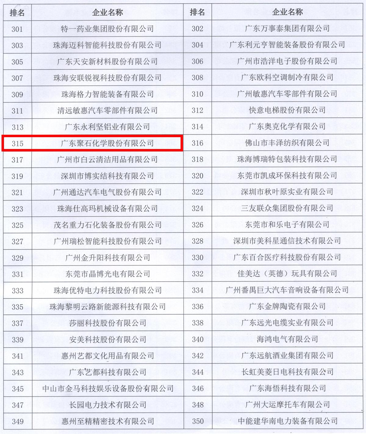 广东制造500强名单(聚石化学)-框中