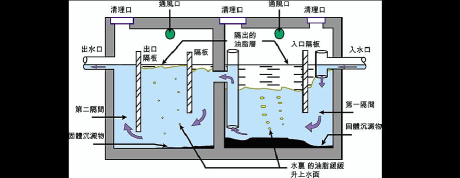 山东照瑞环保带您了解什么是隔油池、沉砂池、沉淀池?