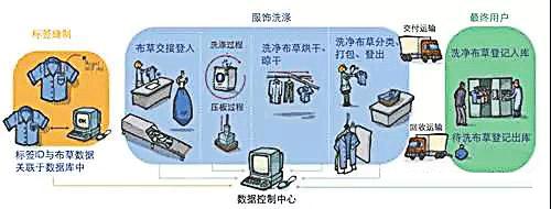 RFID洗涤,RFID酒店布草管理,RFID被服管理