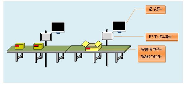 RFID工位管理,RFID生产管理,RFID读写器