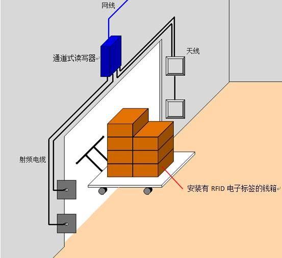 RFID银行钱箱管理入库