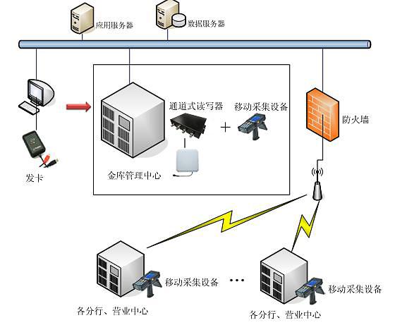 RFID银行钱箱管理系统