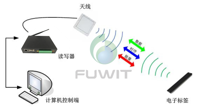RFID系统,RFID数据传输,RFID读写器