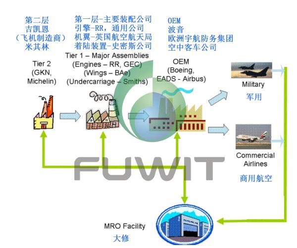 RFID航空航天供应链