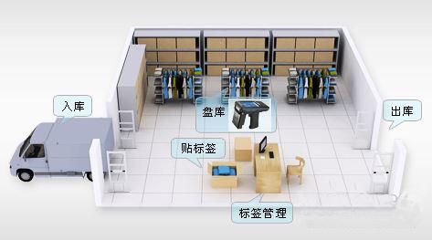 RFID技术在服装门店管理的应用