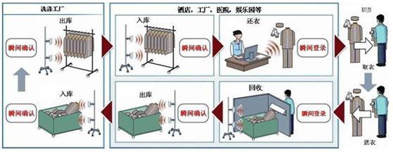 RFID工服管理,UHF RFID制服管理系统