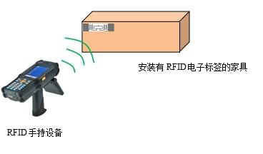 rfid生产管理,rfid手持机,rfid货品标签读取