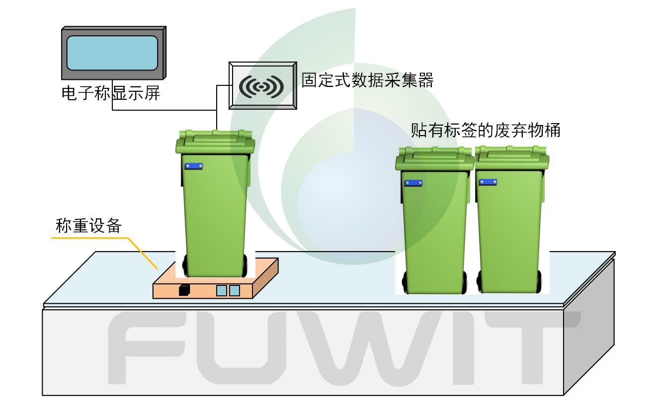 RFID医疗废弃物管理之废弃物收集