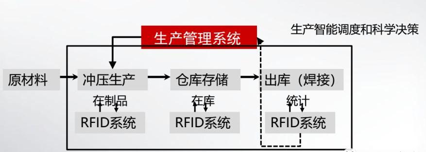 RFID冲压车间管理-RFID汽车制造-RFID工业制造-RFID铨顺宏