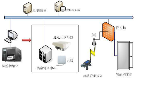 RFID档案管理系统架构
