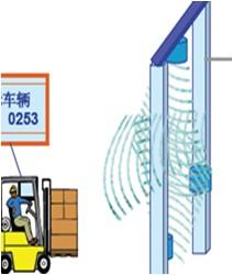 RFID中间件数据采集