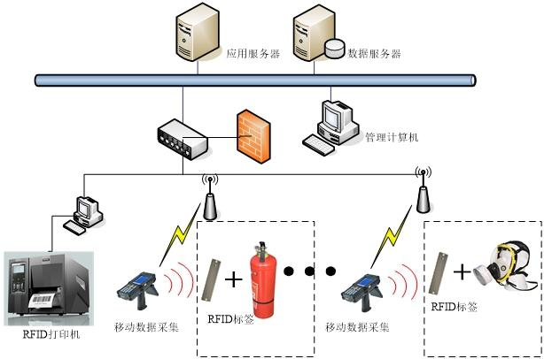 基于RFID技术的消防设备管理系统