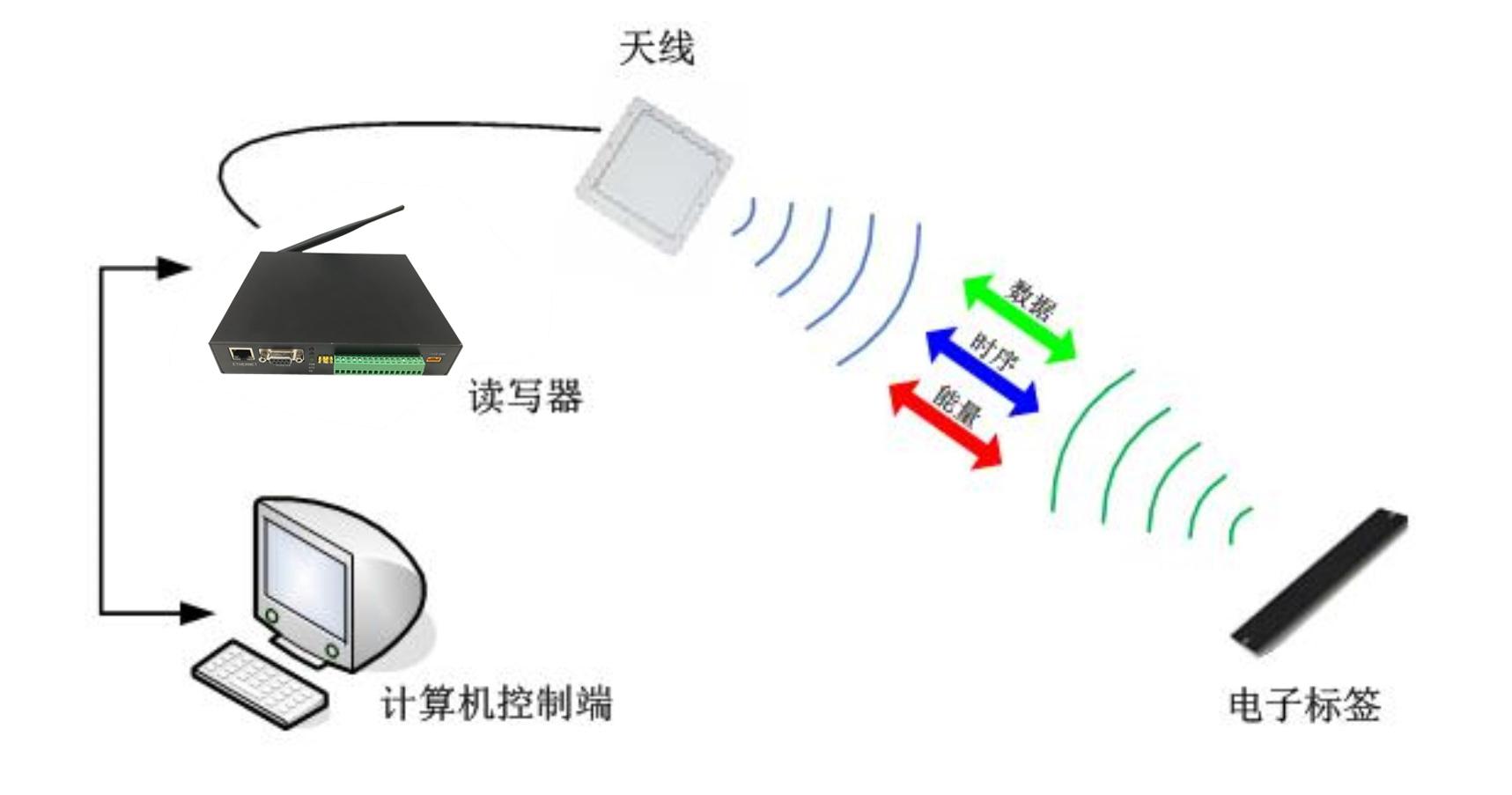 RFID飞机维修工具管理 工作原理图