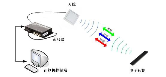 RFID仓储管理系统,RFID物流仓储,RFID读写器