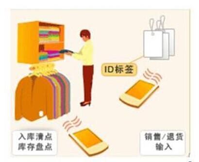 RFID服装管理,RFID服装盘点,RFID