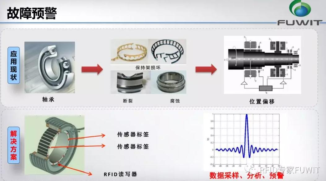 RFID汽车制造-RFID技术-RFID零部件跟踪管理-RFID铨顺宏
