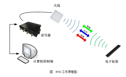 RFID电力仓储管理系统