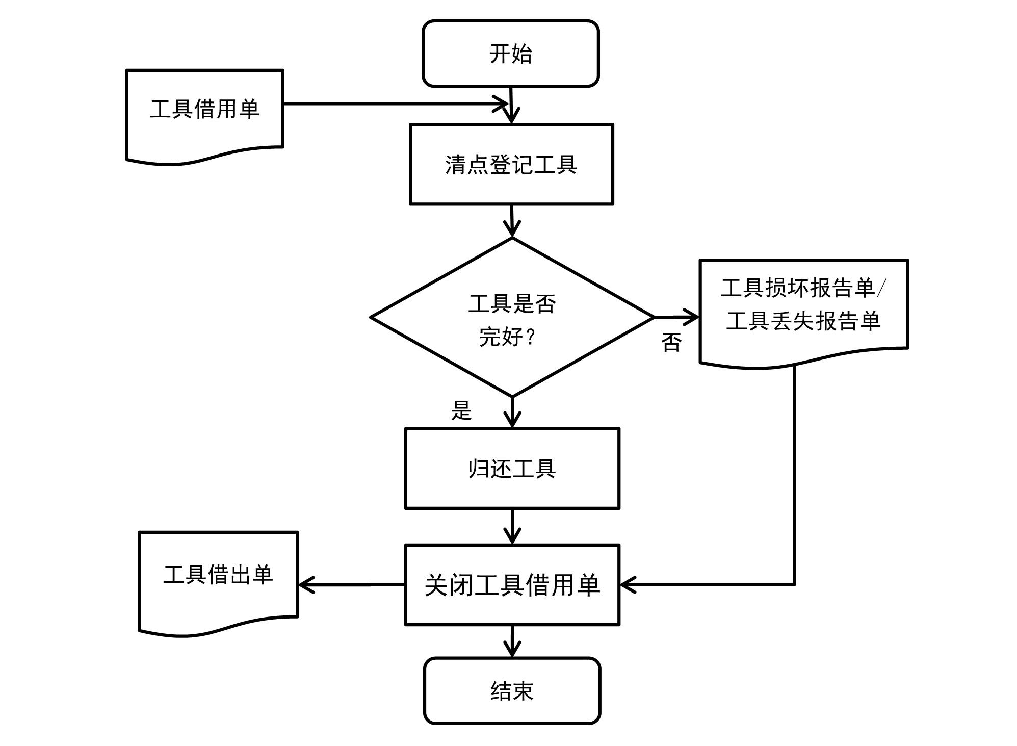 RFID工具归还流 程图