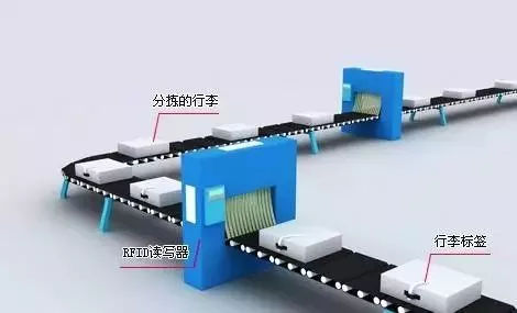 RFID行李自动分拣系统