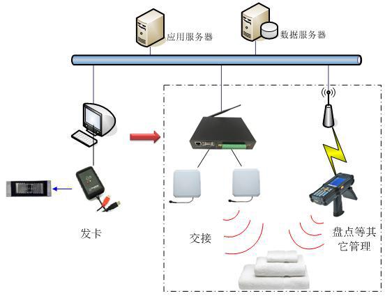 RFID酒店布草洗涤管理系统