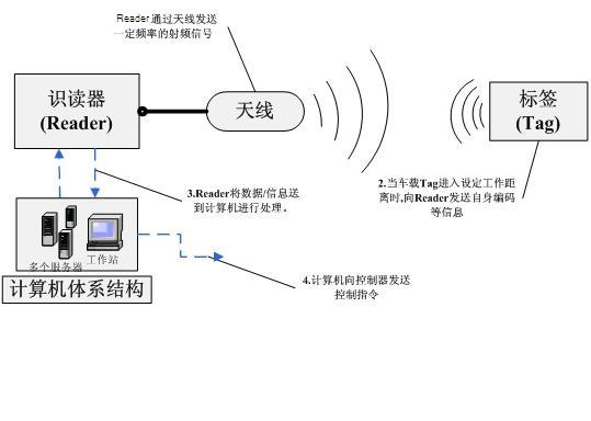 RFID智能停车场管理系统,RFID车辆管理
