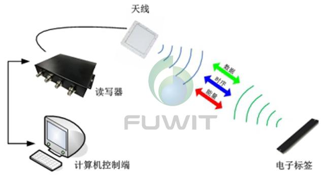 RFID系统,RFID读写器,RFID标签