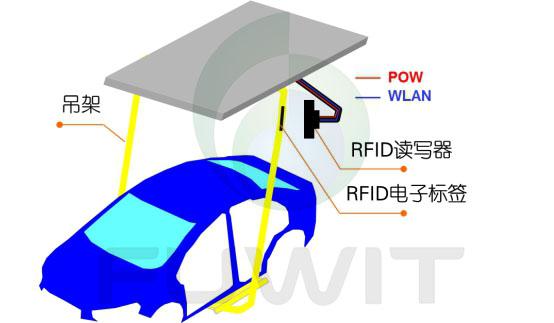 RFID应用于汽车总装线应用部署
