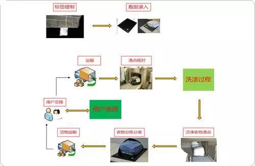 rfid布草洗涤,RFID工服管理,工业rfid洗衣管理