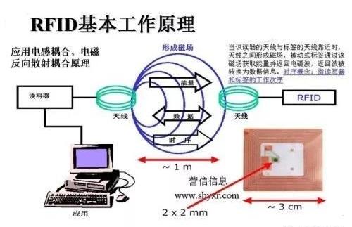 RFID前端技术标准体系简述