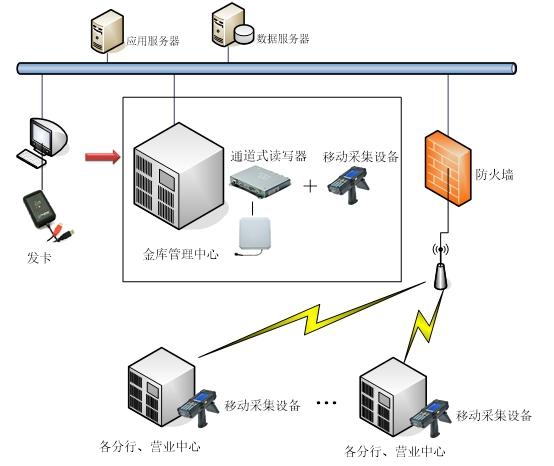 RFID银行钱箱管理系统,RFID电子标签,RFID读写器