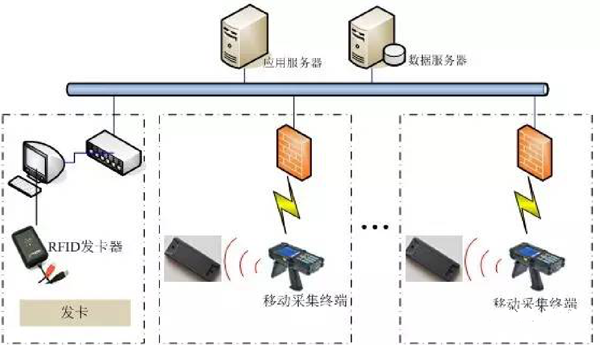 RFID地下管网系统设计-RFID资产管理-RFID技术-铨顺宏
