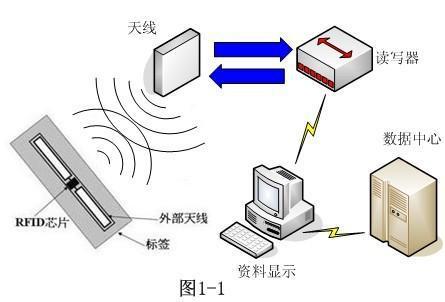 RFID服装管理-RFID服装追溯-RFID出入库盘点-RFID技术-铨顺宏