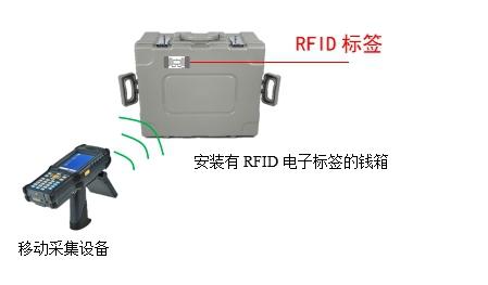 RFID钱箱管理,RFID数据采集,RFID标签