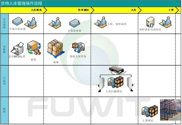 RFID货物入库流程