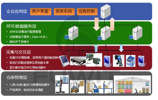 RFID仓储管理解决方案