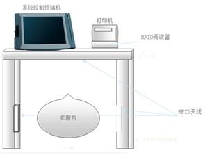 rfid读写器,rfid打印机,rfid制服管理软件安装示意图