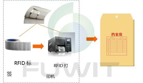 RFID档案管理标签初始化
