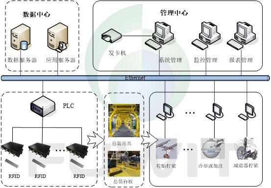 RFID汽车总装制造系统架构