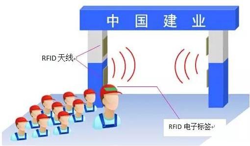 rfid人员管理,rfid门禁,通道,rfid标签管理