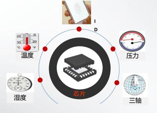 RFID工厂管理-RFID温度标签-RFID温度跟踪-RFID汽车追溯管理-RFID铨顺宏