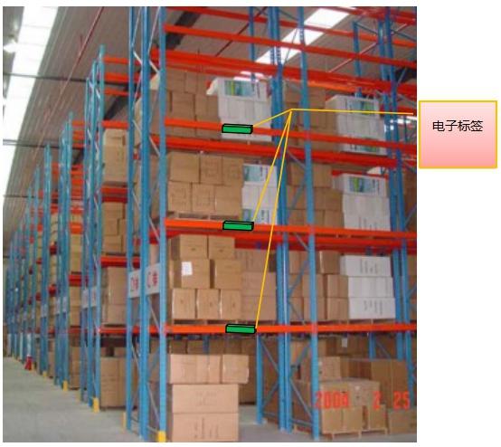 RFID货架标签