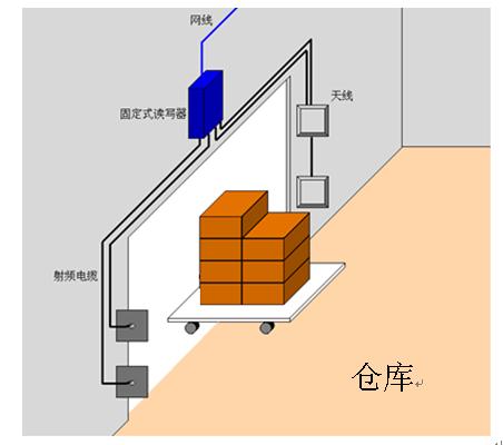 RFID货物,RFID生产线,RFID仓储管理