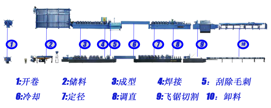 二手高频焊管生产线