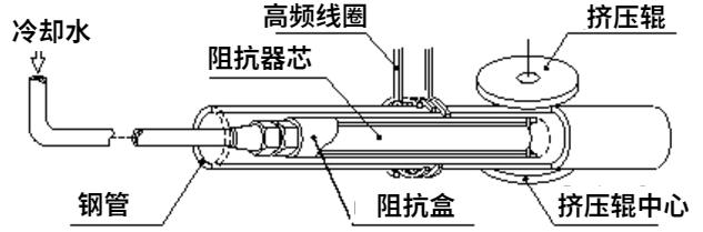 高频焊管设备